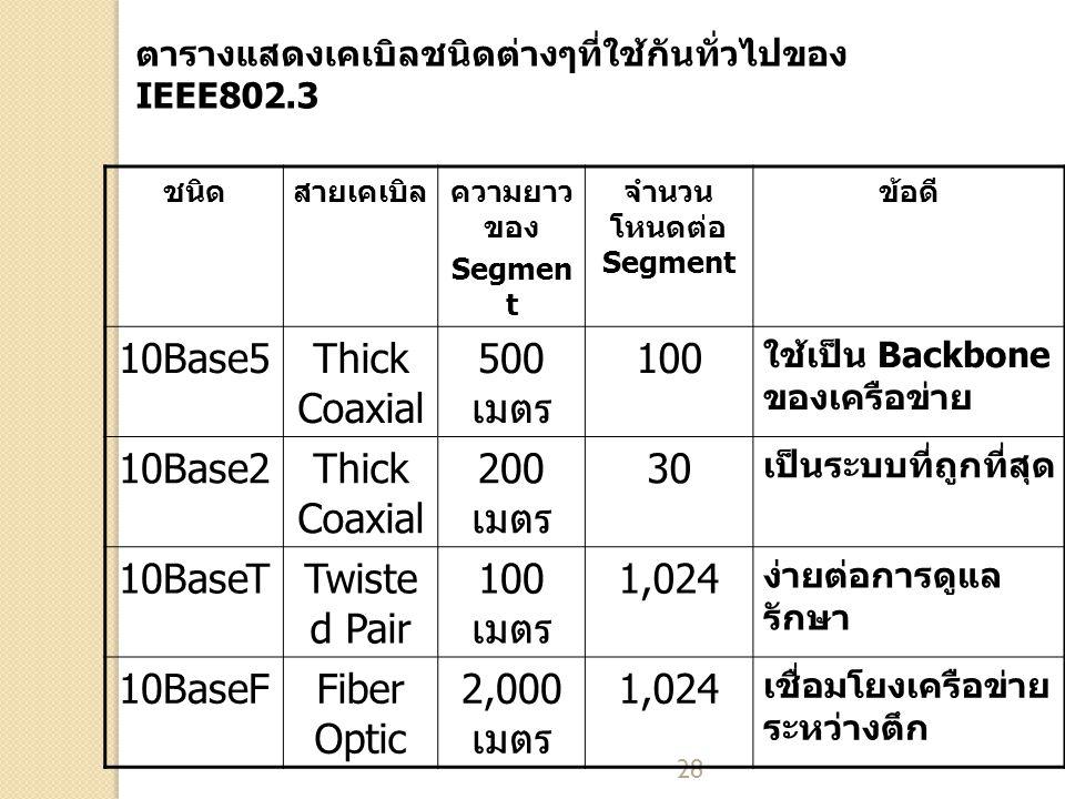 10Base5 Thick Coaxial 500 เมตร 100 10Base2 200 เมตร 30 10BaseT