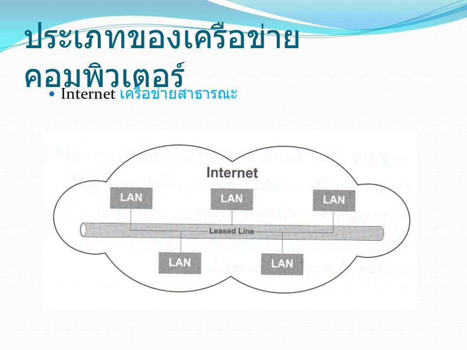 ประเภทของเครือข่ายคอมพิวเตอร์