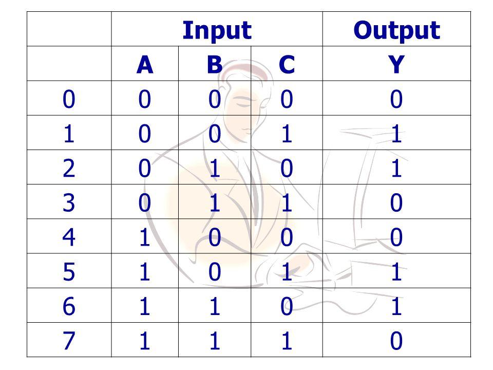 Input Output A B C Y 1 2 3 4 5 6 7