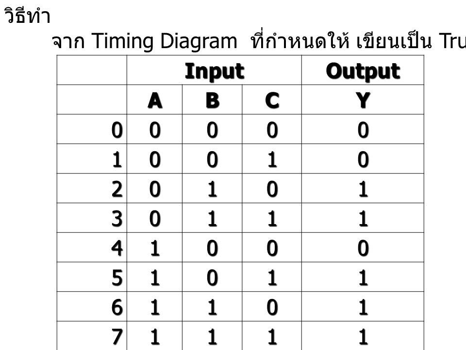 วิธีทำ จาก Timing Diagram ที่กำหนดให้ เขียนเป็น Truth Table ได้ดังนี้ Input. Output. A. B. C.