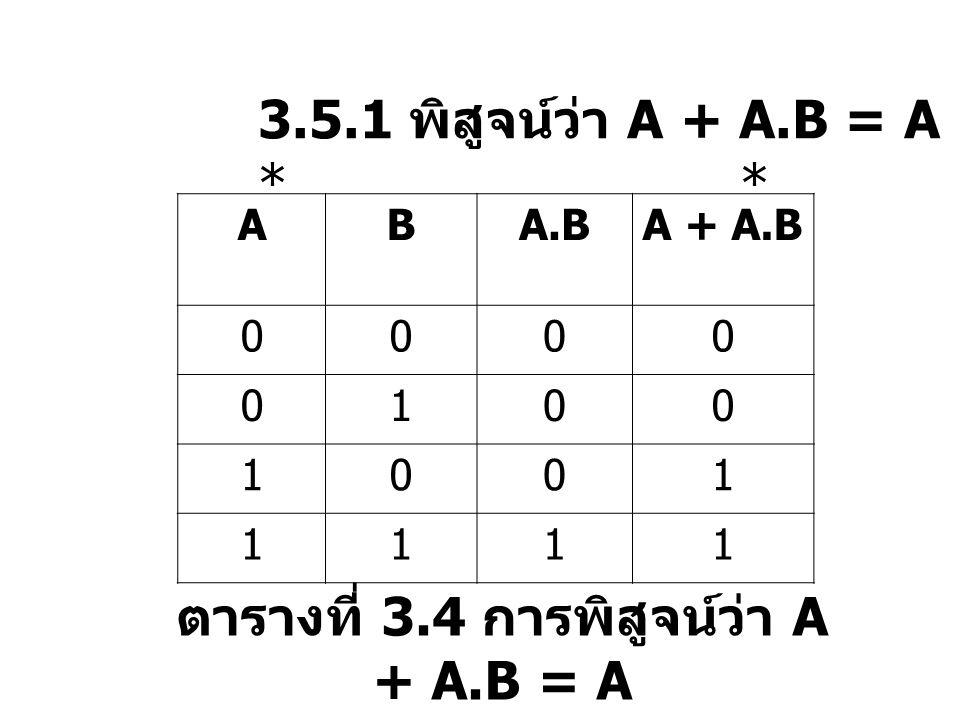 ตารางที่ 3.4 การพิสูจน์ว่า A + A.B = A