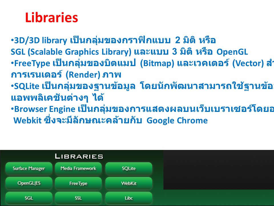 Libraries 3D/3D library เป็นกลุ่มของกราฟิกแบบ 2 มิติ หรือ