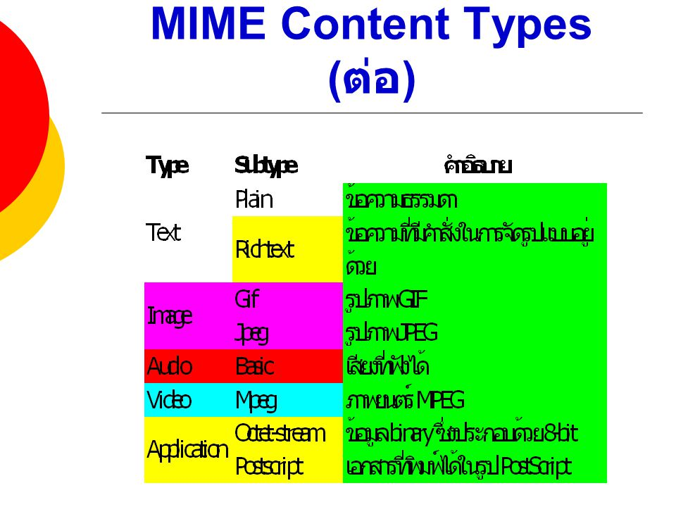 MIME Content Types (ต่อ)