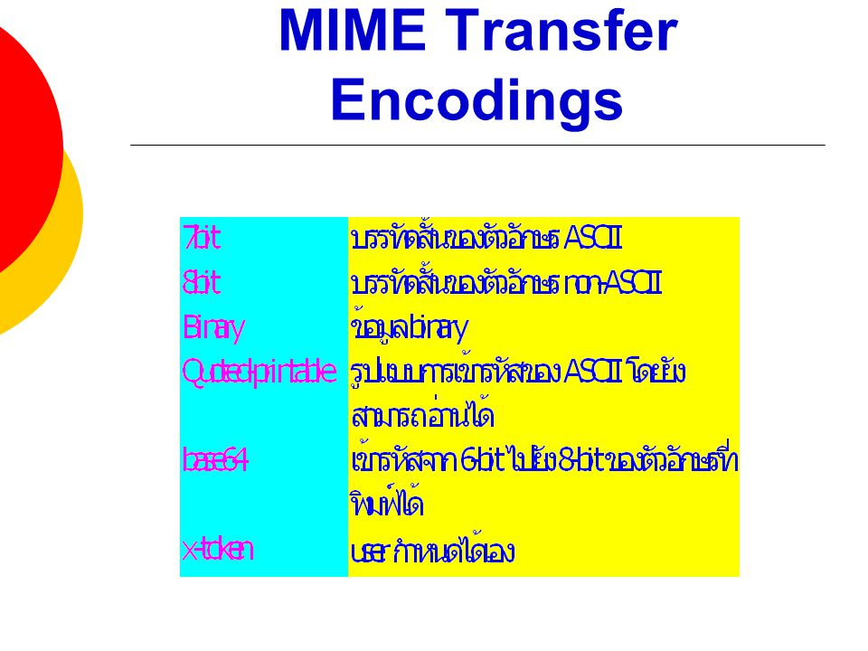MIME Transfer Encodings