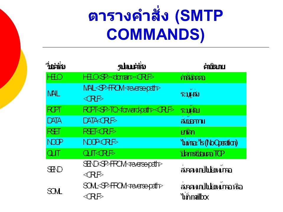 ตารางคำสั่ง (SMTP COMMANDS)