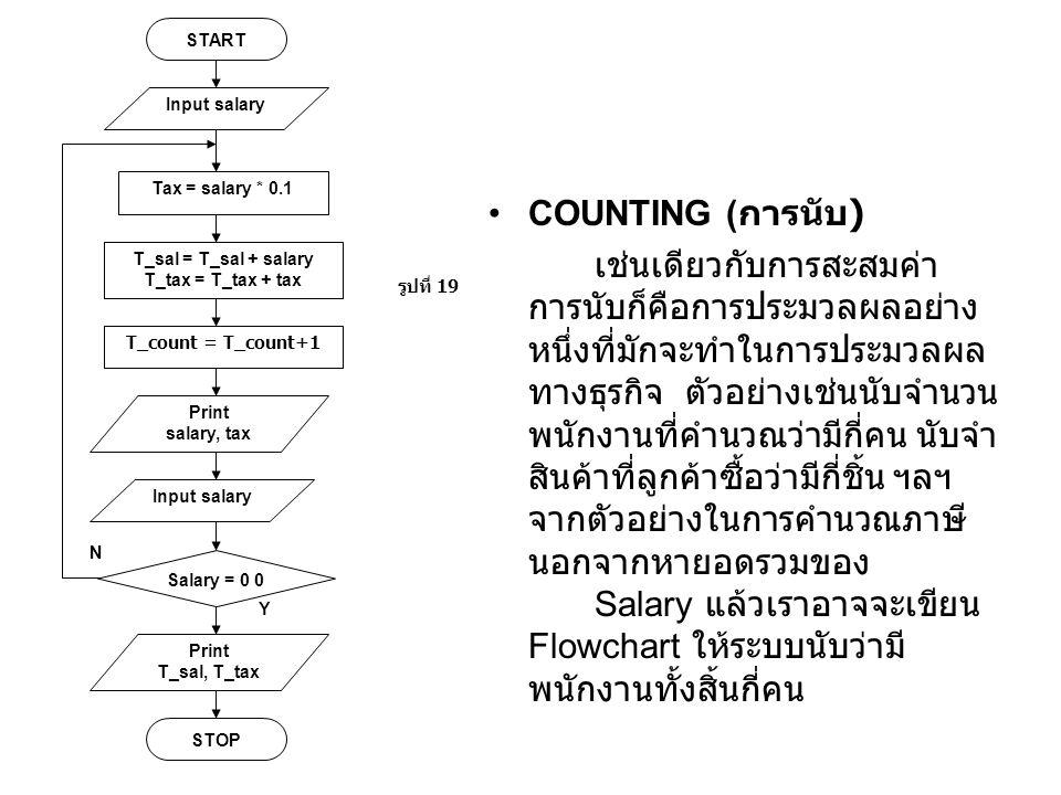 N Y. START. Tax = salary * 0.1. Print. salary, tax. รูปที่ 19. Salary = 0 0. STOP. T_sal = T_sal + salary.