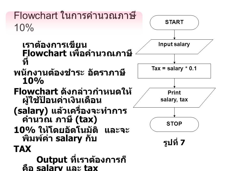 Flowchart ในการคำนวณภาษี 10%
