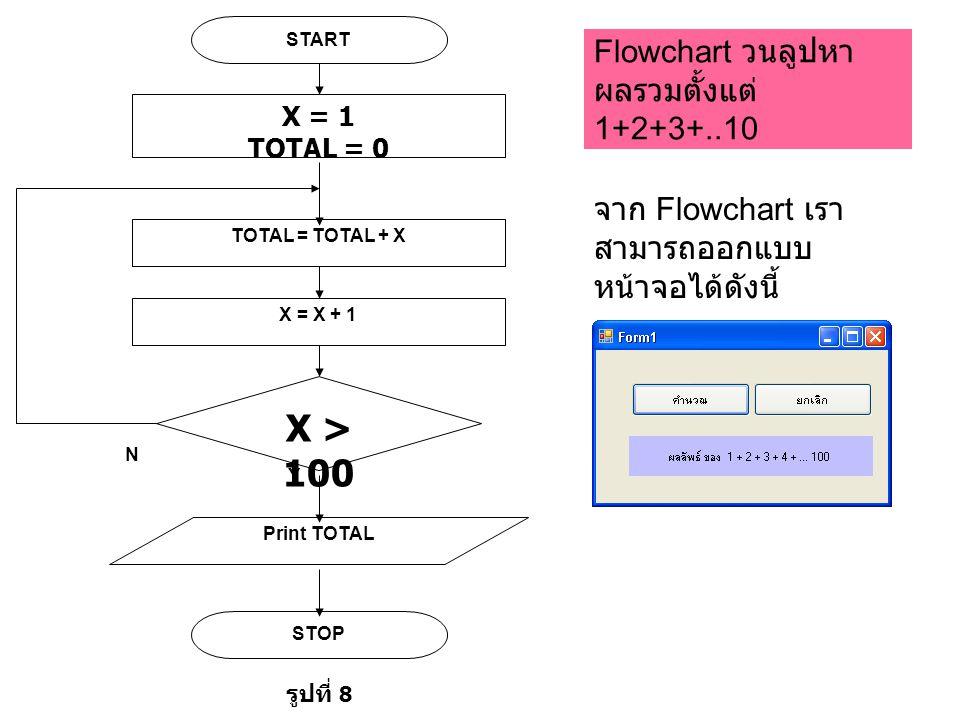 Flowchart วนลูปหาผลรวมตั้งแต่ 1+2+3+..10