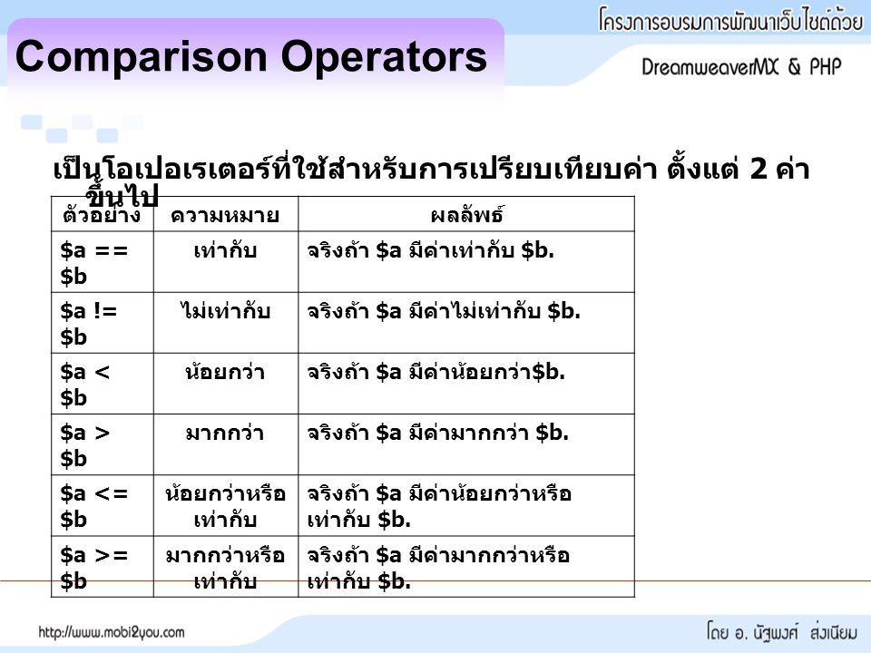 Comparison Operators เป็นโอเปอเรเตอร์ที่ใช้สำหรับการเปรียบเทียบค่า ตั้งแต่ 2 ค่าขึ้นไป. ตัวอย่าง. ความหมาย.