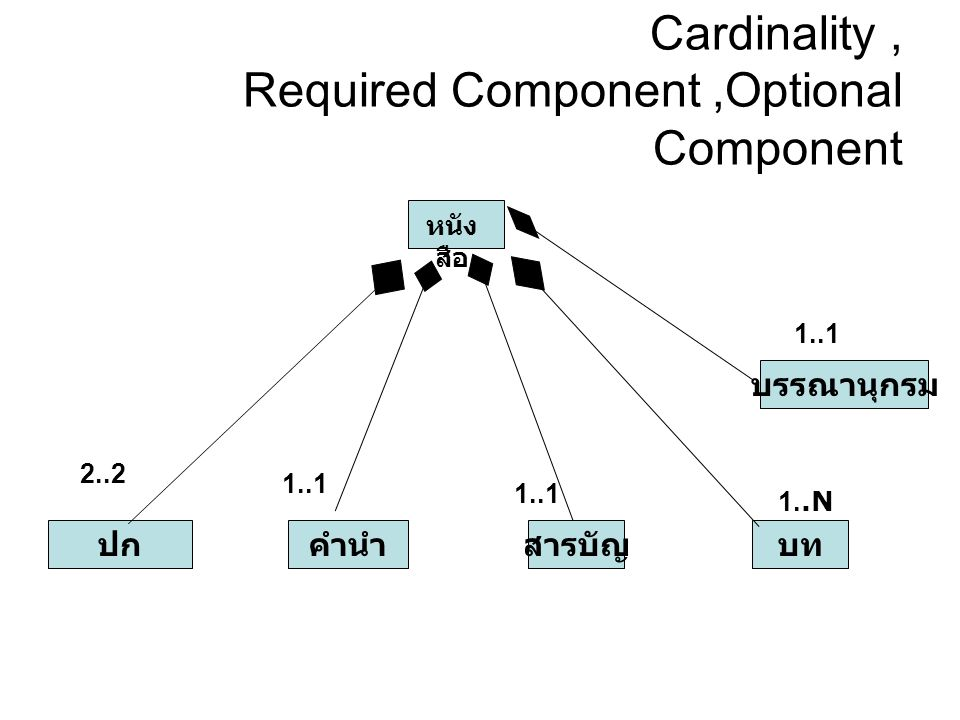 Cardinality , Required Component ,Optional Component