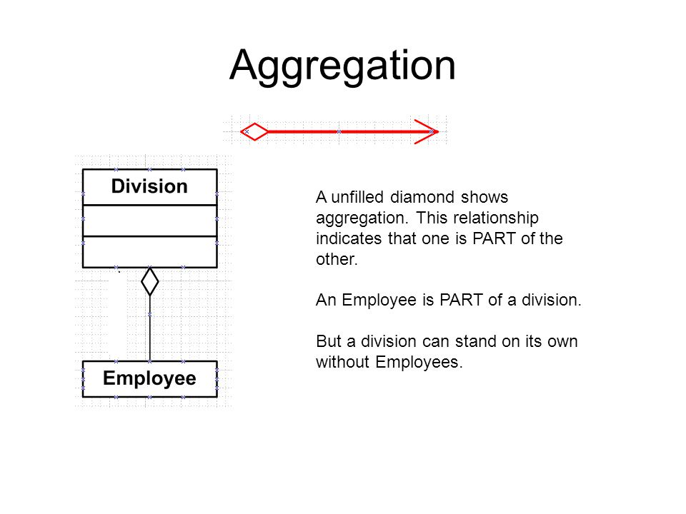 Aggregation A unfilled diamond shows aggregation. This relationship indicates that one is PART of the other.