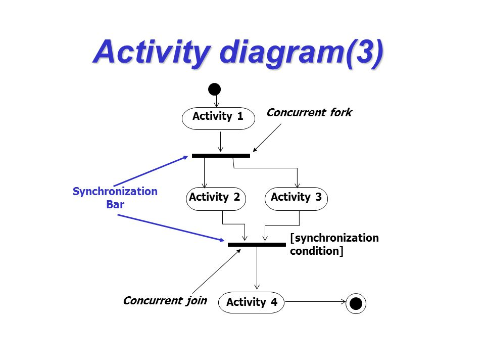 Activity diagram(3) Activity 2 Activity 1 Activity 3 Activity 4