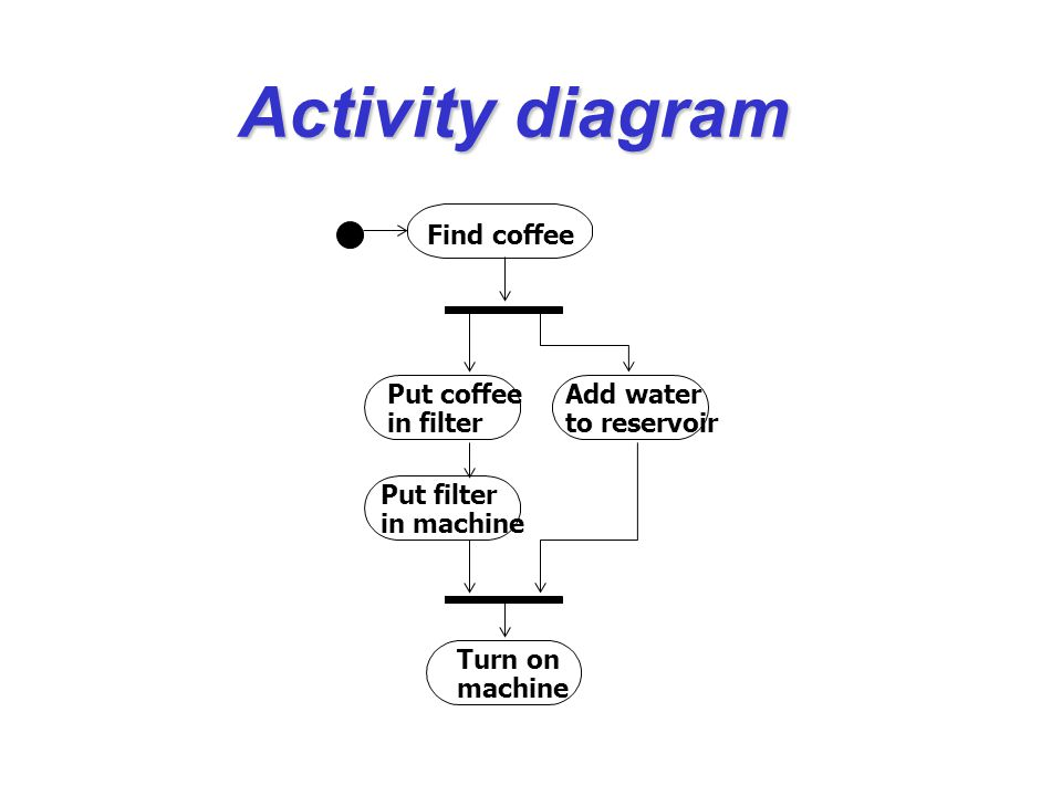 Activity diagram Find coffee Put coffee Add water in filter