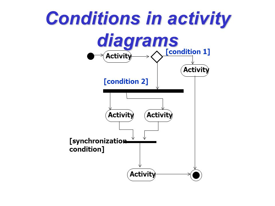 Conditions in activity diagrams