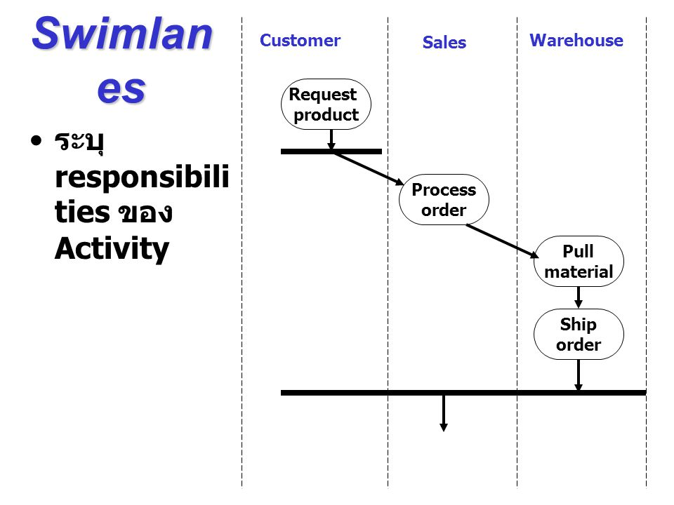 Swimlanes ระบุ responsibilities ของ Activity Customer Sales Warehouse