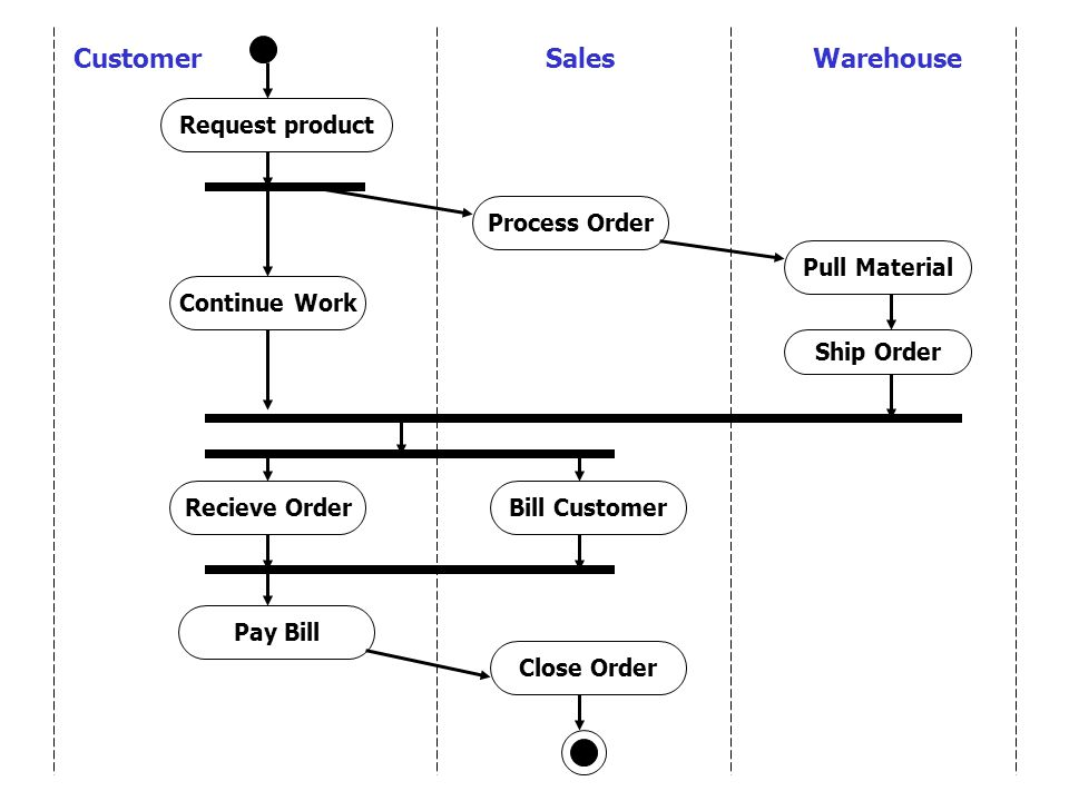 Customer Sales Warehouse Request product Process Order Pull Material