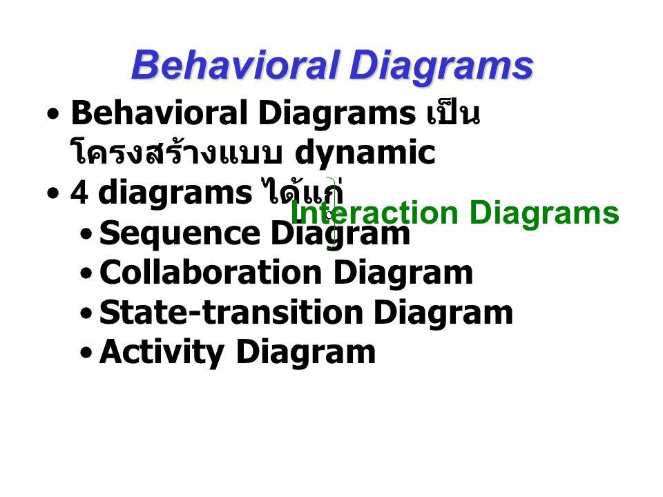 Behavioral Diagrams Behavioral Diagrams เป็นโครงสร้างแบบ dynamic