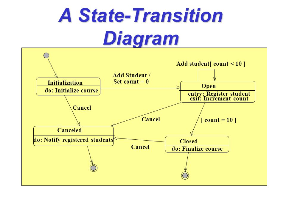 A State-Transition Diagram