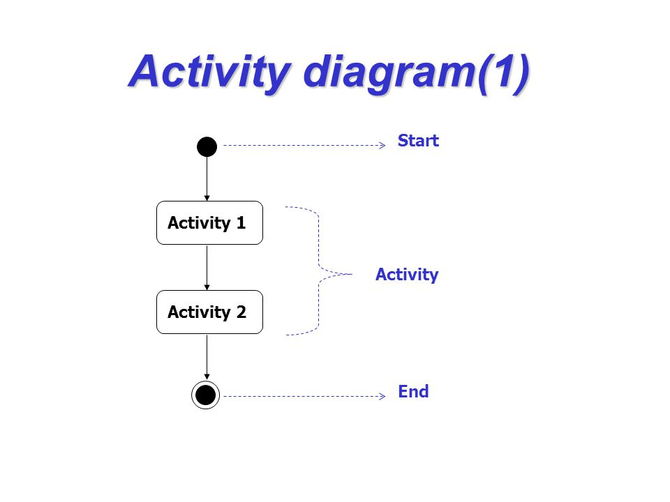 Activity diagram(1) Activity 1 Activity 2 Start End Activity