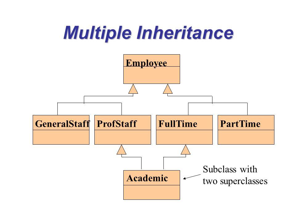Multiple Inheritance Employee GeneralStaff ProfStaff FullTime PartTime