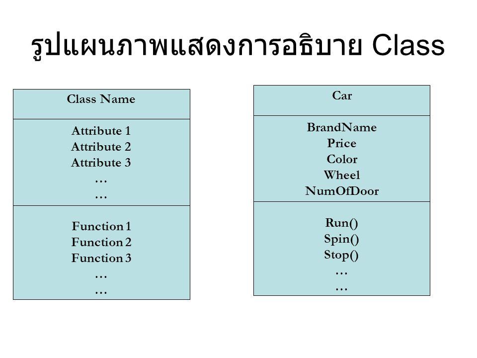 รูปแผนภาพแสดงการอธิบาย Class