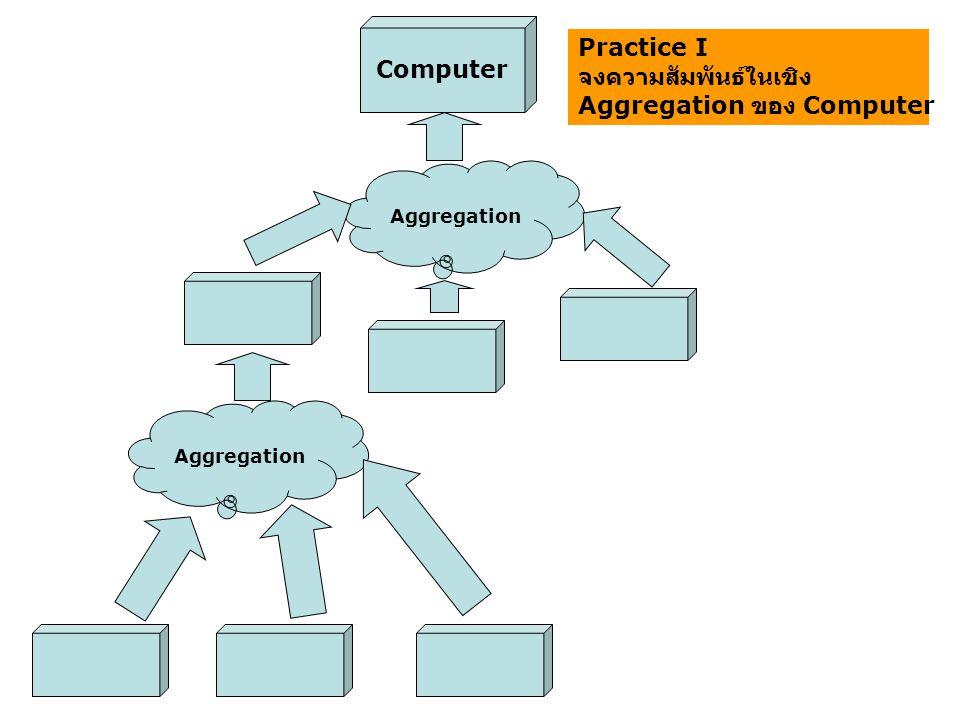 จงความสัมพันธ์ในเชิง Aggregation ของ Computer
