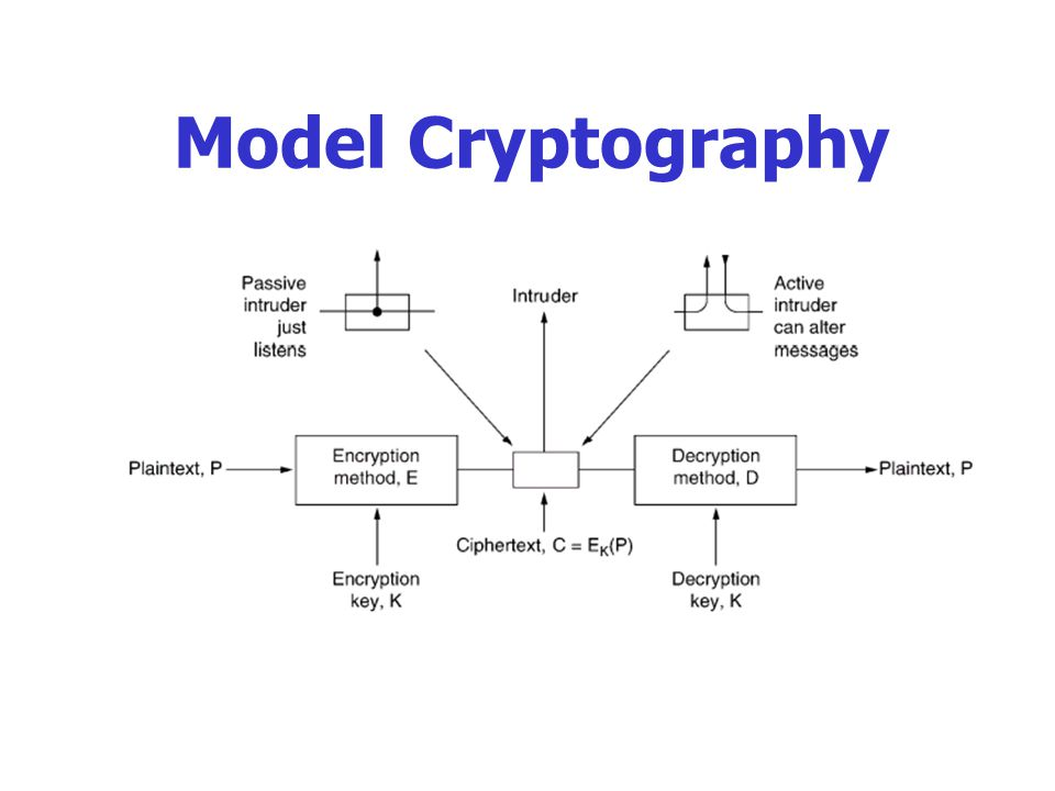 Model Cryptography