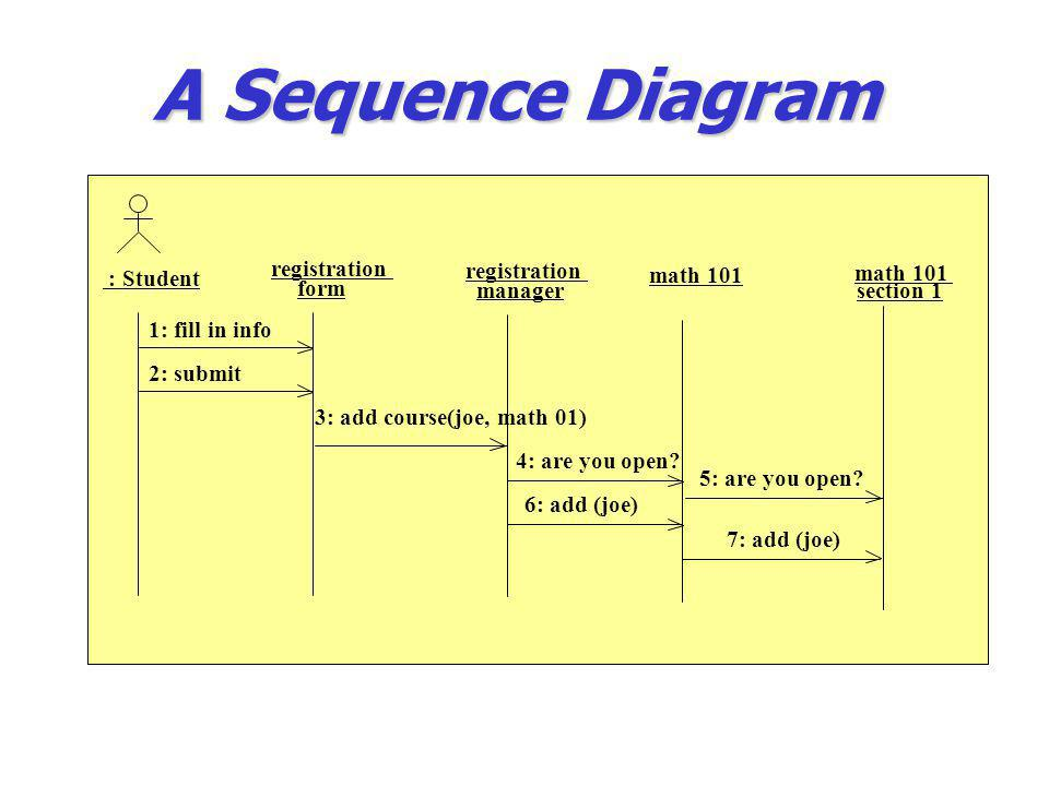 A Sequence Diagram : Student registration form manager math 101