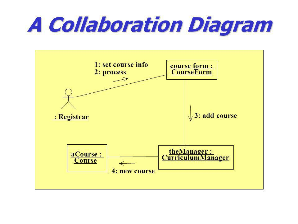 A Collaboration Diagram