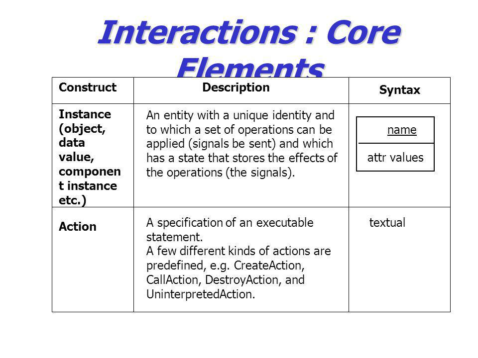 Interactions : Core Elements