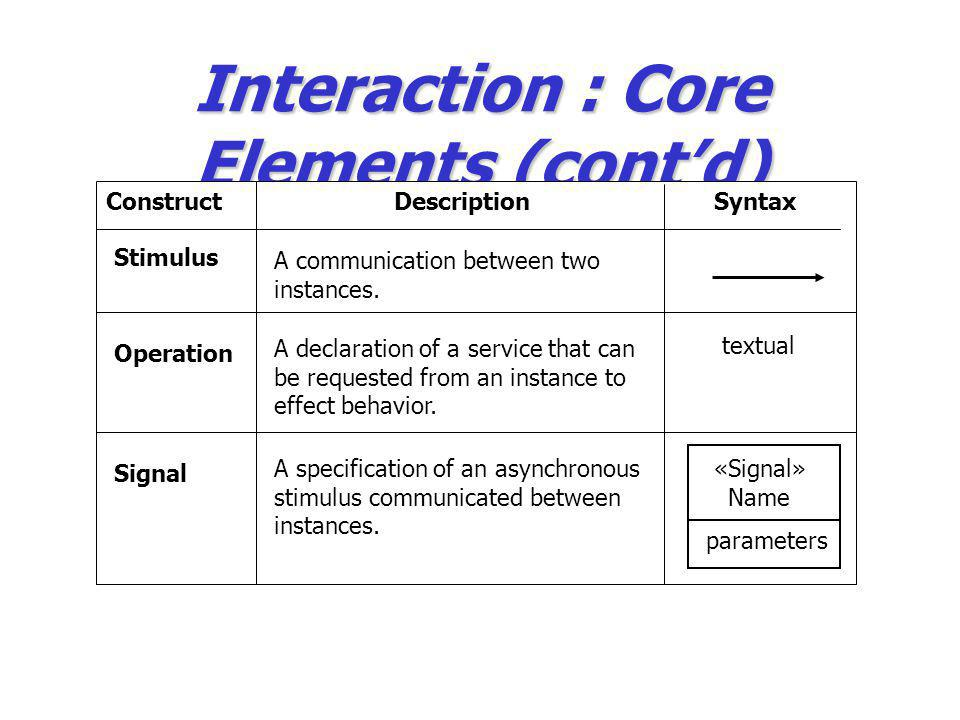 Interaction : Core Elements (cont'd)