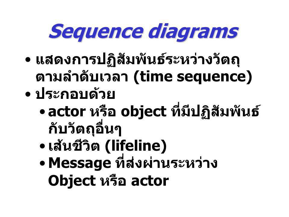 Sequence diagrams แสดงการปฏิสัมพันธ์ระหว่างวัตถุตามลำดับเวลา (time sequence) ประกอบด้วย. actor หรือ object ที่มีปฏิสัมพันธ์กับวัตถุอื่นๆ.
