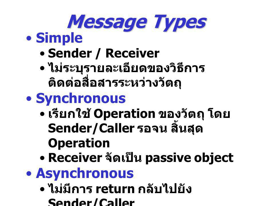Message Types Simple Synchronous Asynchronous Sender / Receiver
