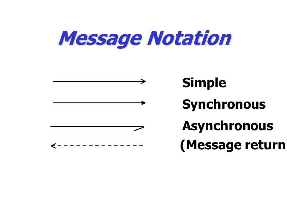 Message Notation Simple Synchronous Asynchronous (Message return)