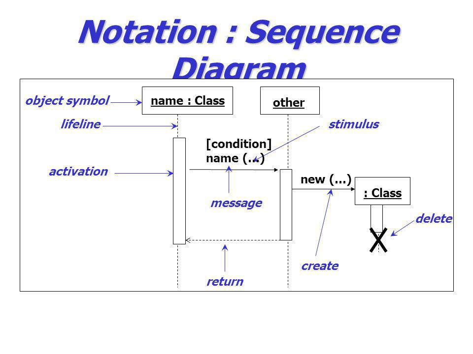 Notation : Sequence Diagram