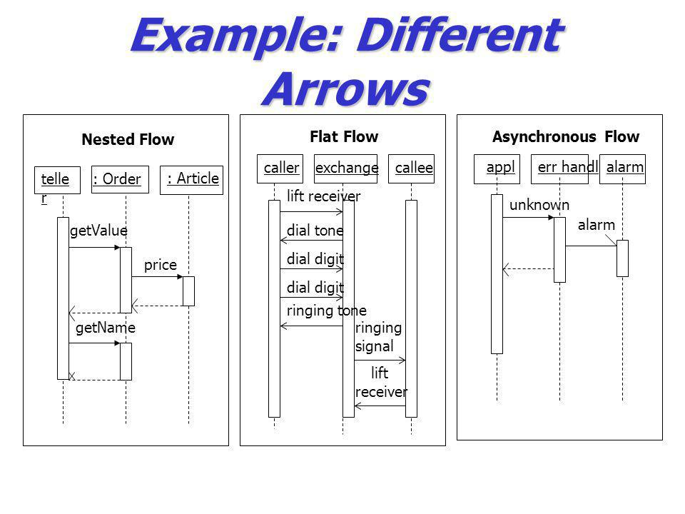 Example: Different Arrows