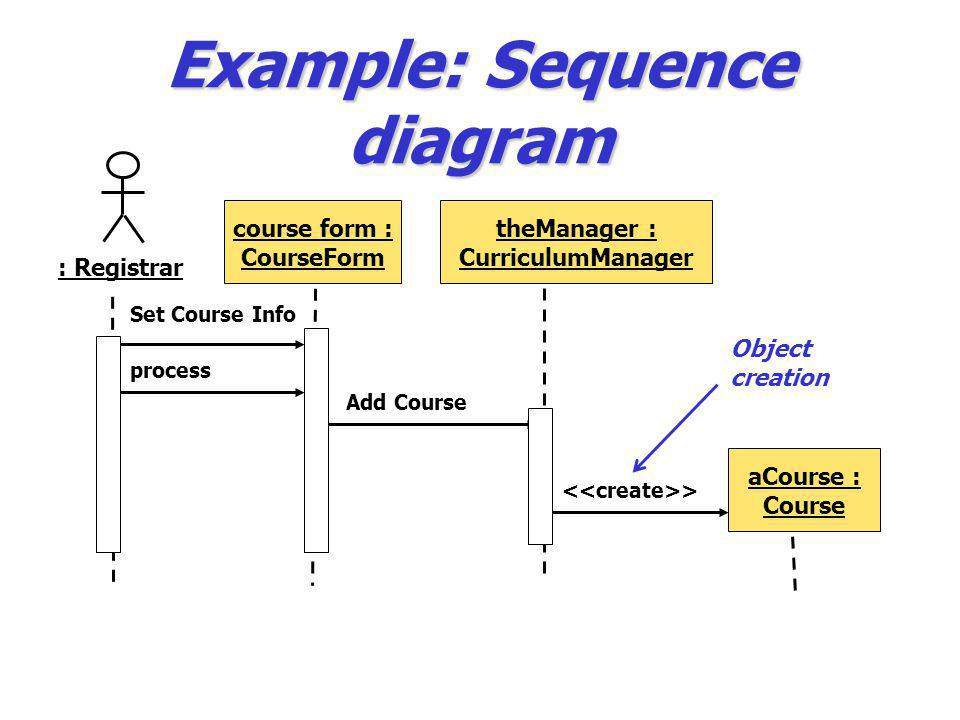 Example: Sequence diagram