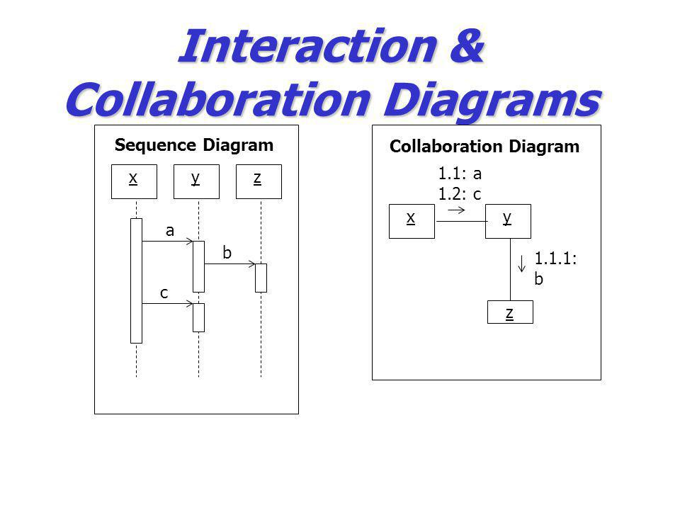 Interaction & Collaboration Diagrams