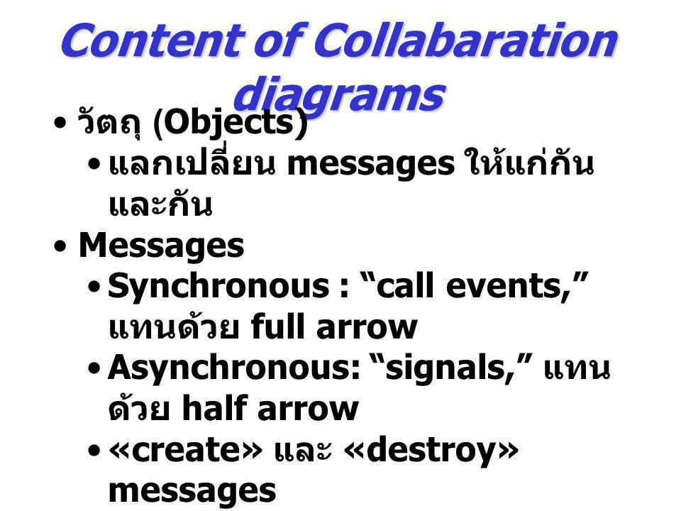 Content of Collabaration diagrams