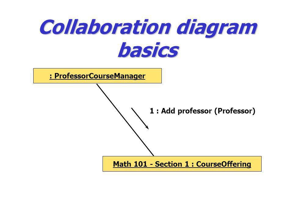 Collaboration diagram basics