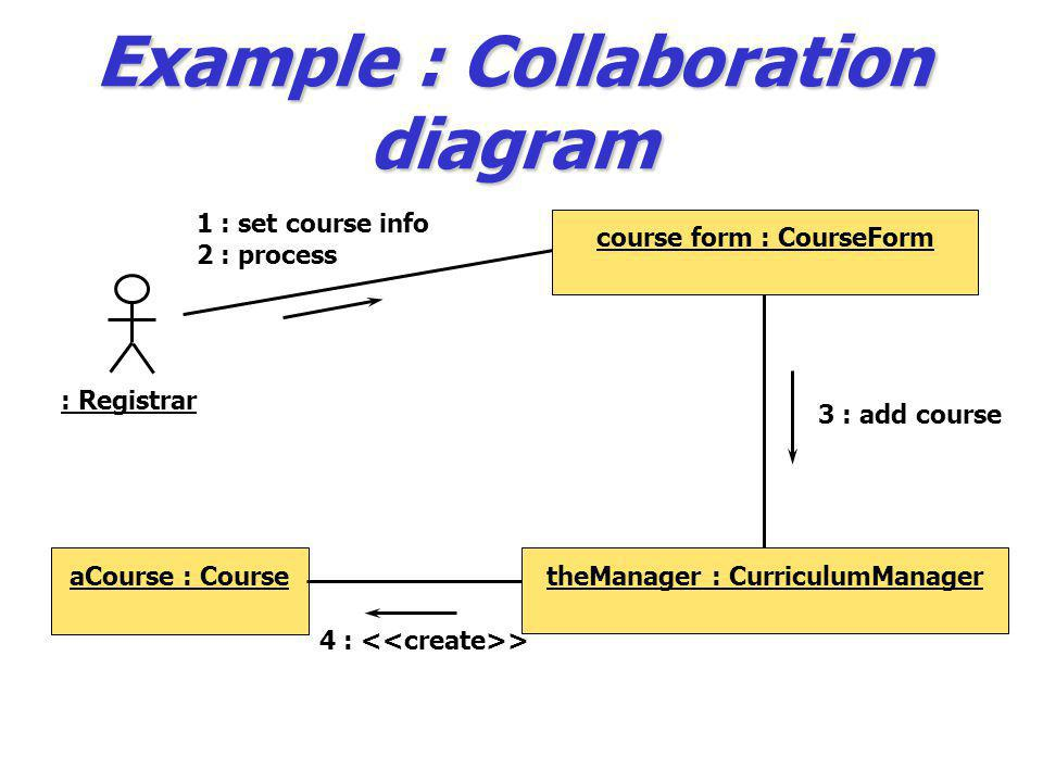Example : Collaboration diagram