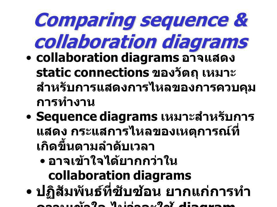 Comparing sequence & collaboration diagrams