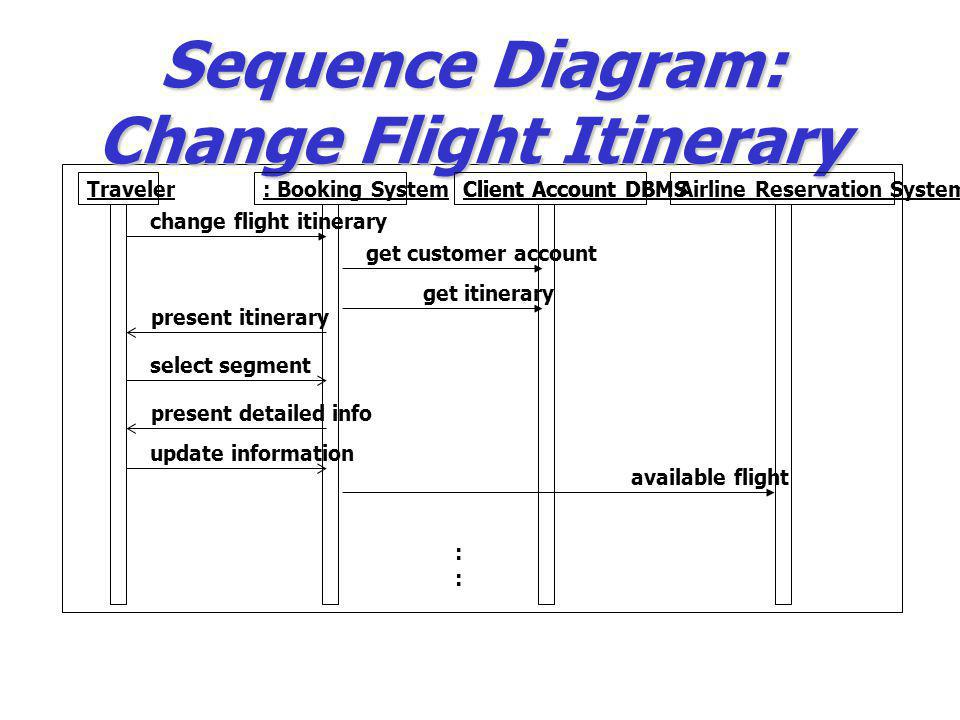 Sequence Diagram: Change Flight Itinerary