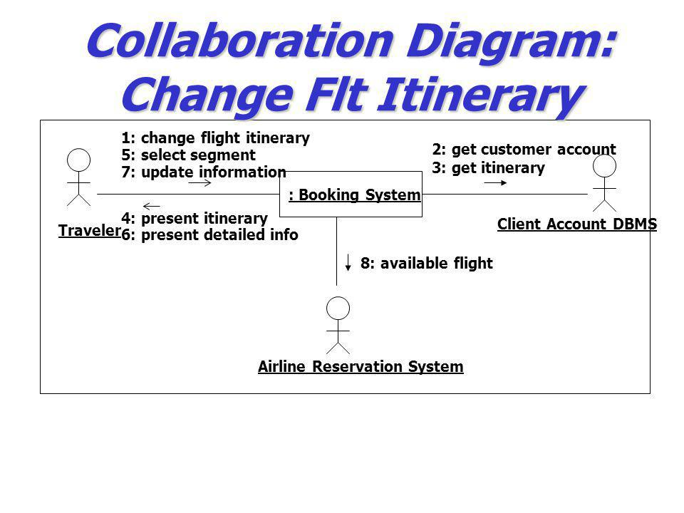 Collaboration Diagram: Change Flt Itinerary