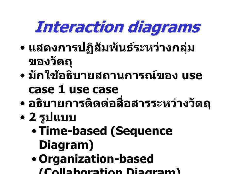 Interaction diagrams แสดงการปฏิสัมพันธ์ระหว่างกลุ่มของวัตถุ