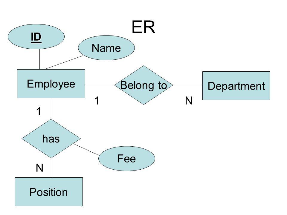 ER ID Name Belong to Employee Department 1 N 1 has Fee N Position