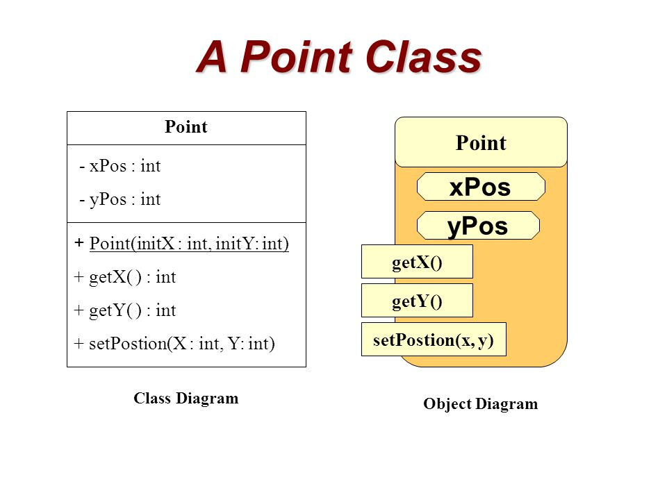 A Point Class xPos yPos Class Diagram Point Point - xPos : int