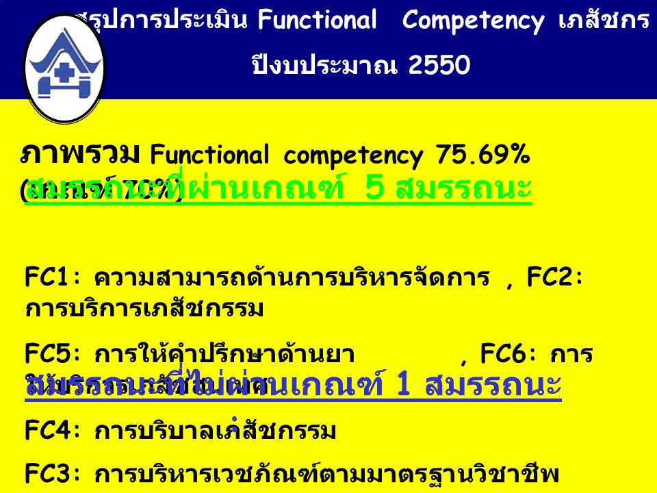 สรุปการประเมิน Functional Competency เภสัชกร