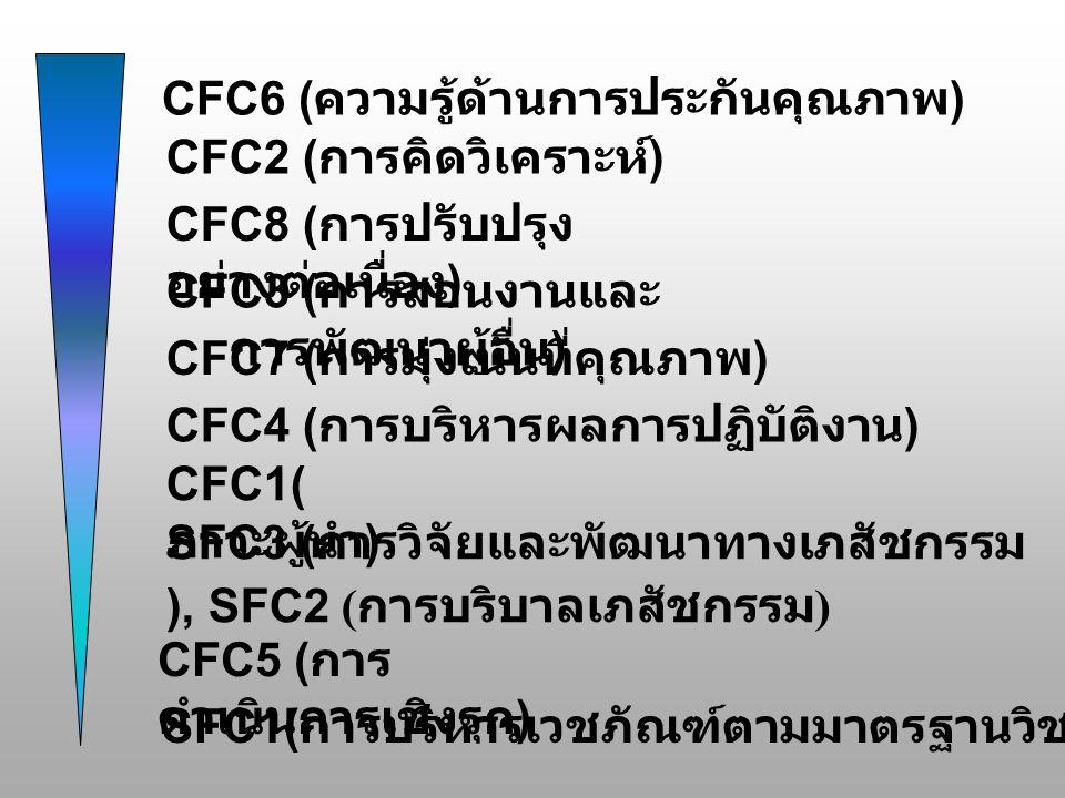 CFC6 (ความรู้ด้านการประกันคุณภาพ)