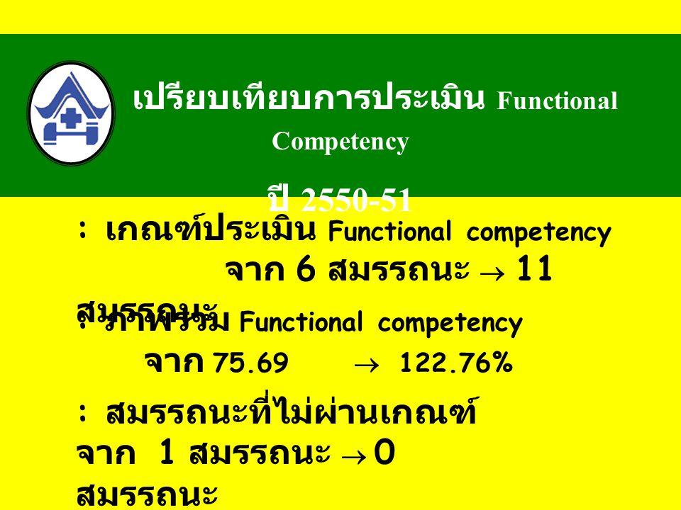 เปรียบเทียบการประเมิน Functional Competency
